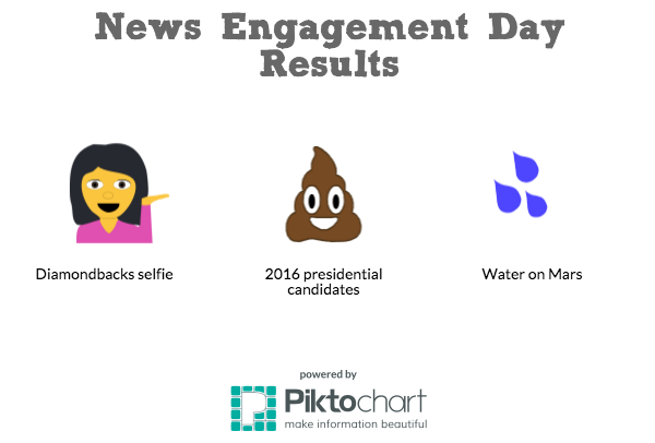 This graphic shows the most popular emojis used in responses to the Public Insight Network Bureau's News Engagement Day emoji quiz. (Graphic by Chris Caraveo, Claire Caulfield, Samantha Shotzbarger and Miranda Vanhorn)