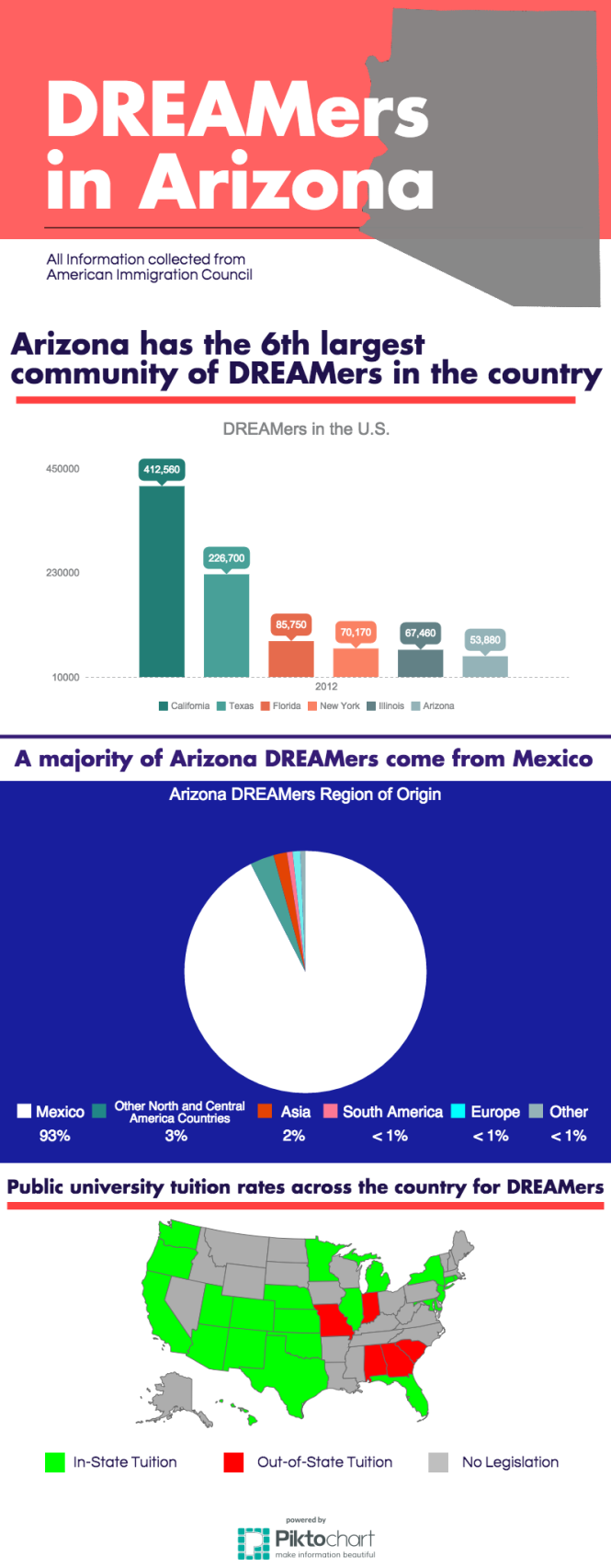 DREAMers in Arizona (1).png