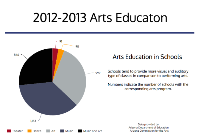 art education graphic