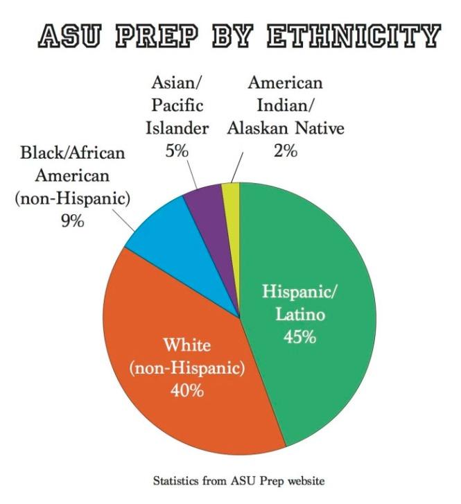 asu-prep-ethnicity