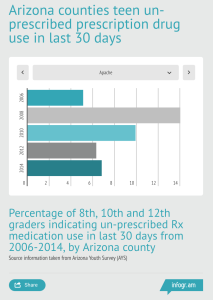Click the graphic see more about how many Arizona students used prescription drugs in 2006-2014.